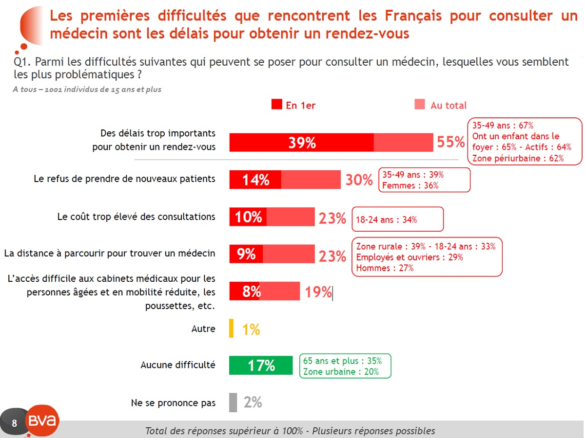 Graphique question 1 La premiere difficulte reste le delais souvent trops long et pour 19 pourcent d entre eux l_accessibilite
