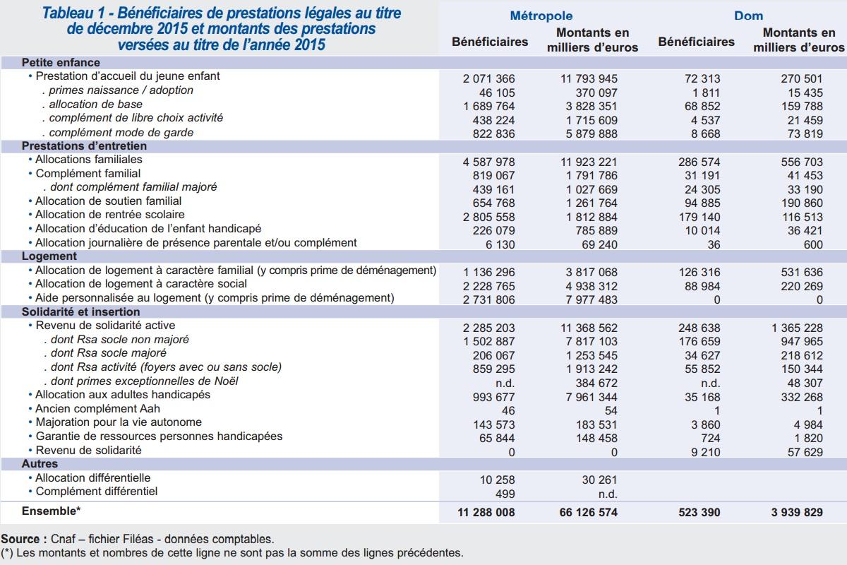 Le montant des prestations sociale vers e par la caf pour - Plafond de la caf pour allocation logement ...