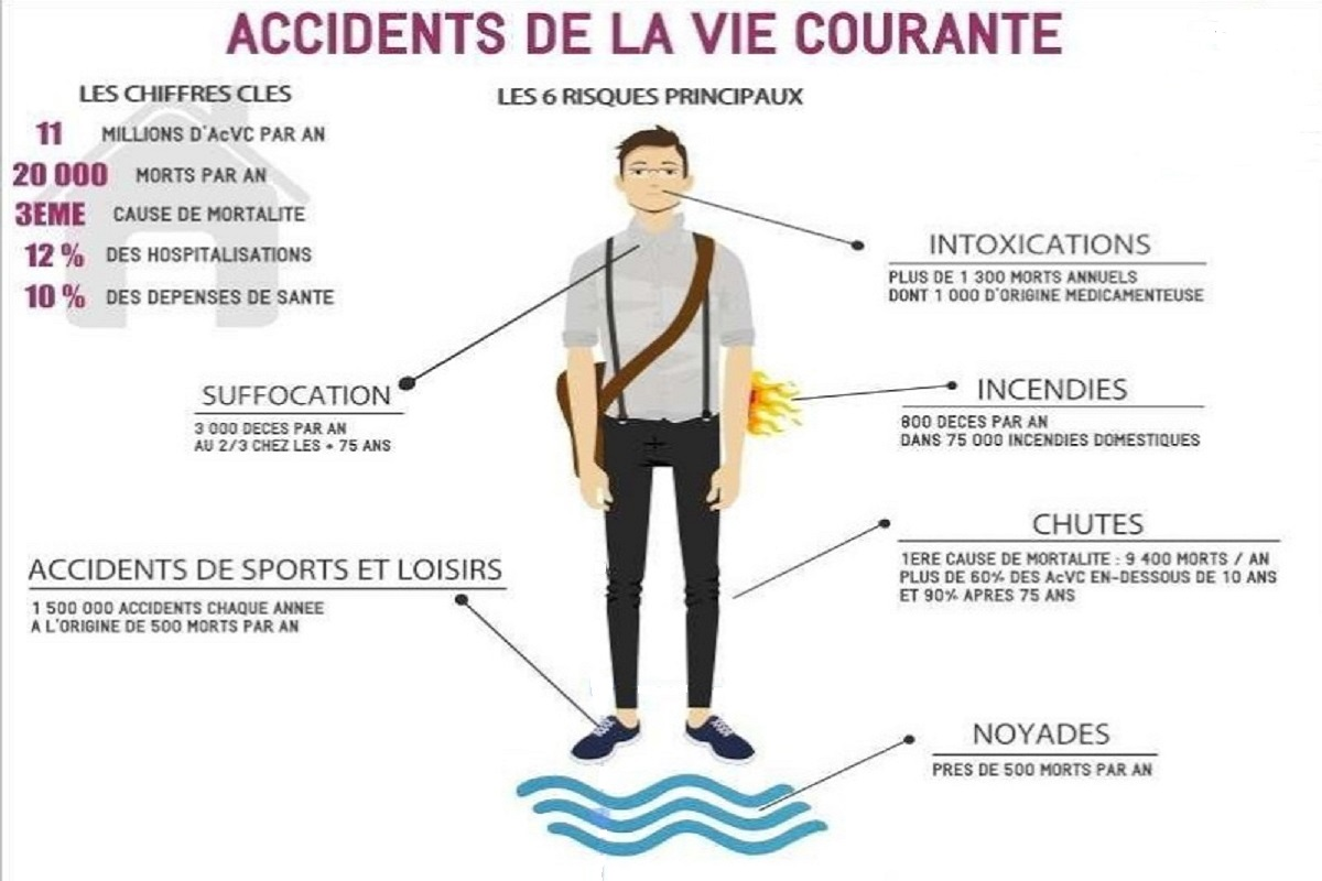 Graphique sur la repartition des accidents de la vie