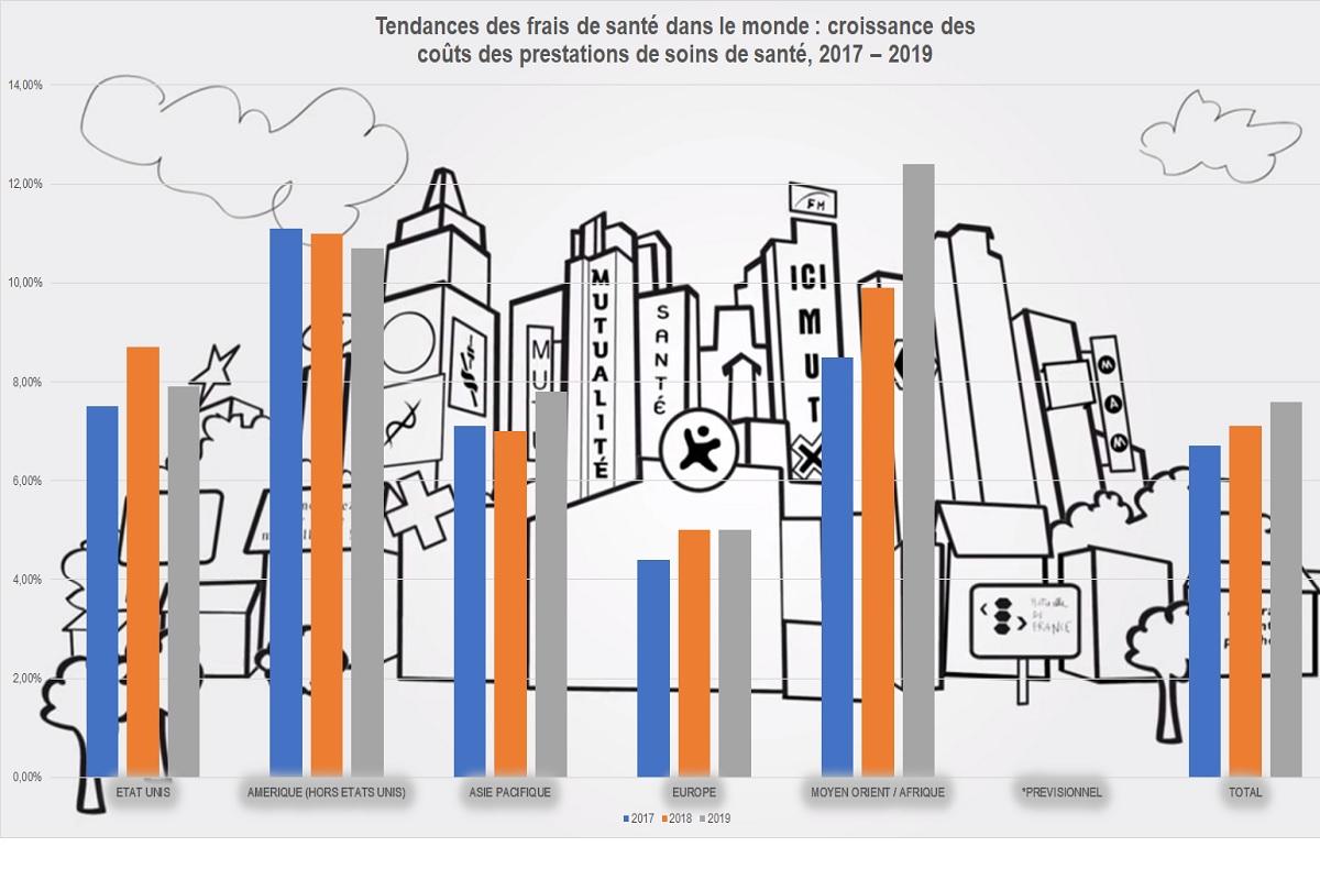 assurance sant u00e9   augmentation de 7 6  des frais de sant u00e9 en 2019 au niveau mondial et pr u00e9vision